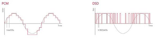AK500 PCM vs DSD