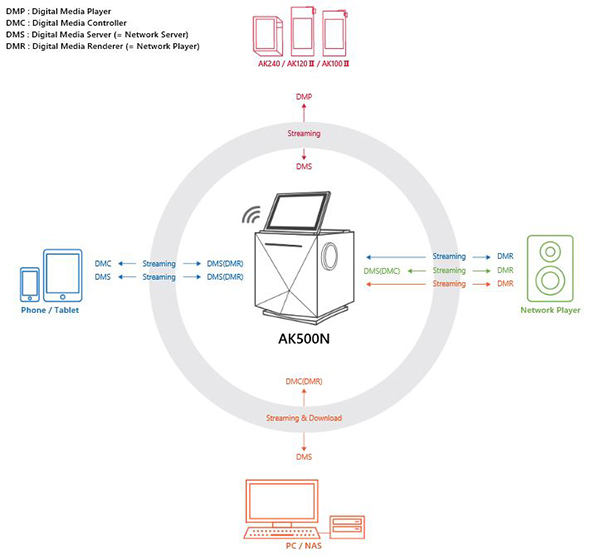 AK500 Network Capabilities Diagram