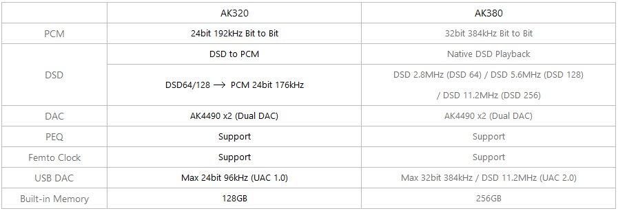 AK320 vs. AK380