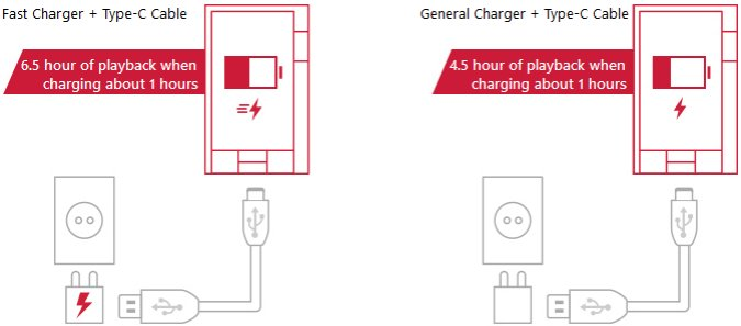 USB C Charging