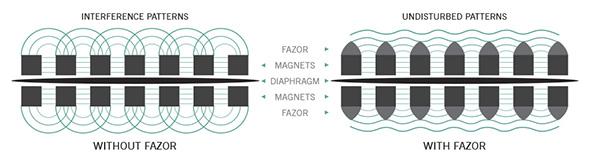 Fazer flow diagram