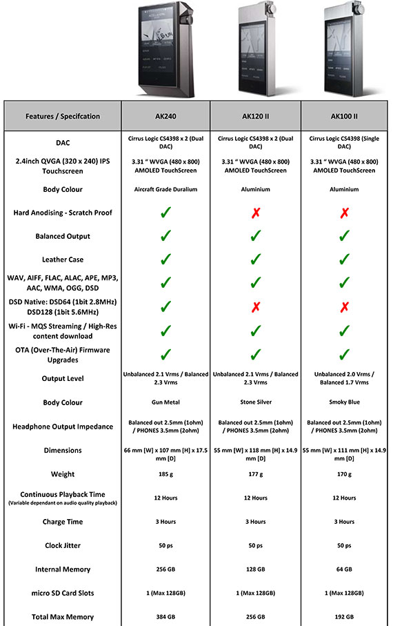 Astell & Kern Comparison Chart
