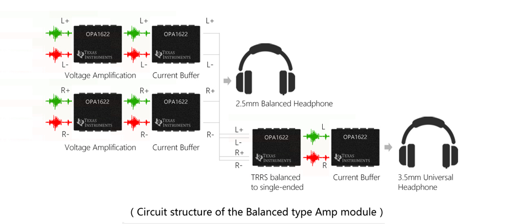 FiiO AM3 Balanced AMP Module Architecture