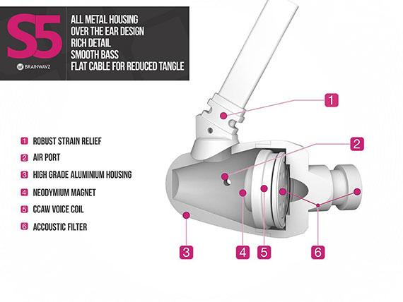 Brainwavz S5 internal layout