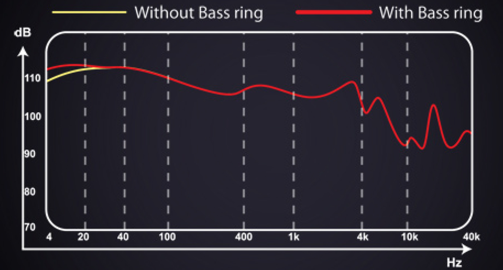 Dunu DN-2000J Bass Response with Tuning Ring